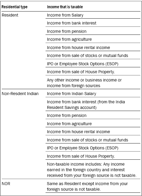 Know your residential status