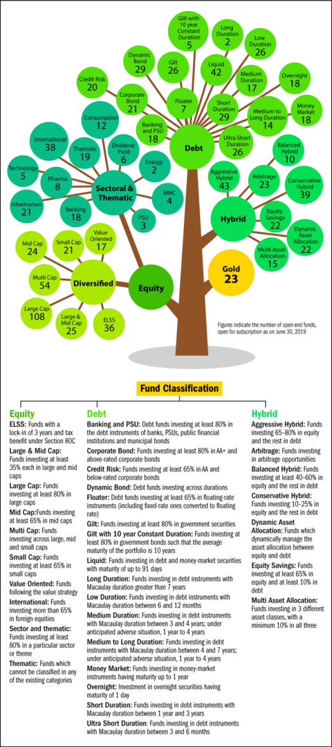 Mutual fund categories at a glance