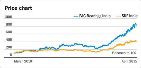 Analysing Giants of the Bearings Industry