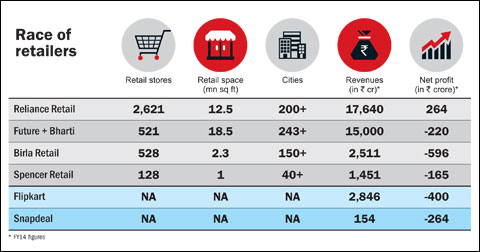 Consolidation in Retail Begins Aditya Birla Fashion and Retail Future Group and Bharti Retail
