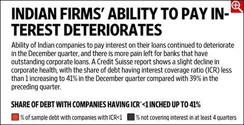 Interest servicing ability deteriorates further for firms