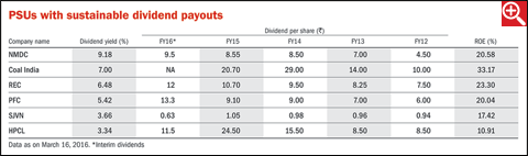 PSUs with high dividend yields