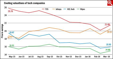 Should you invest in tech companies?