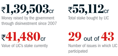 LIC's helping hand to government