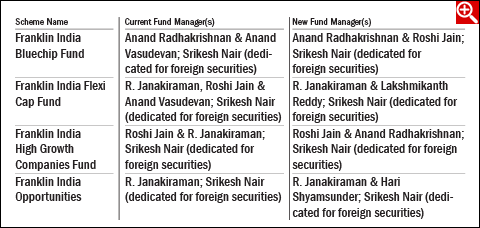 Change in Fund Manager of Franklin Templeton MF Schemes