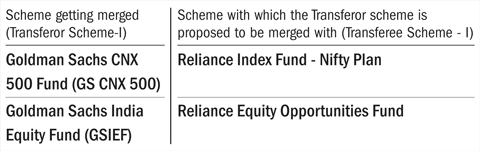 Reliance MF schemes to merge with <a href=