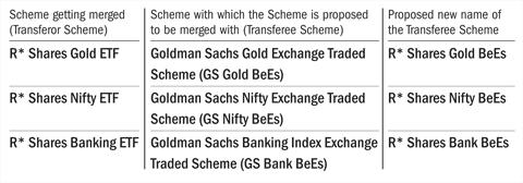 Reliance MF schemes to merge with Goldman Sachs MF schemes