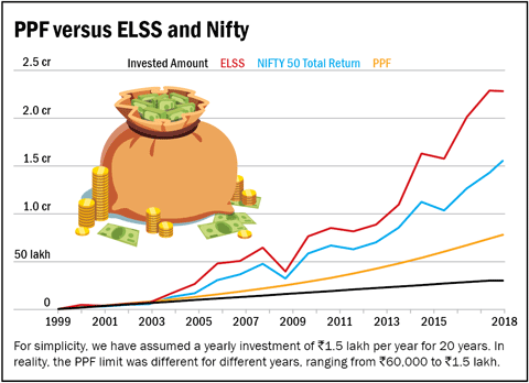 PPF has grossly underperformed ELSS