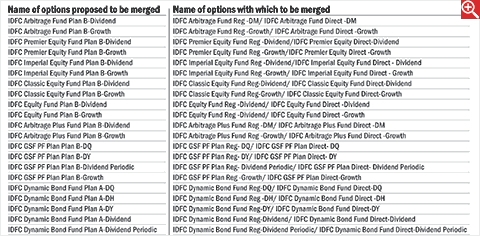 IDFC Mutual Fund merges options under various schemes