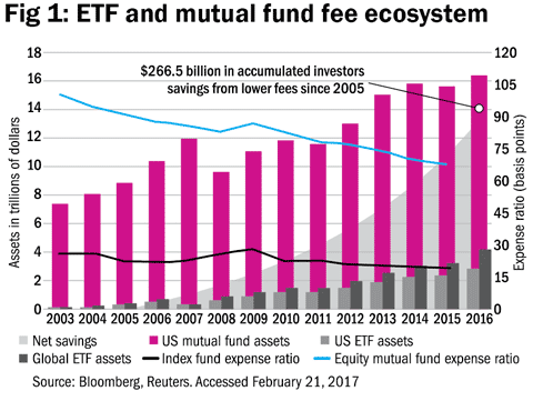 The demise of active funds