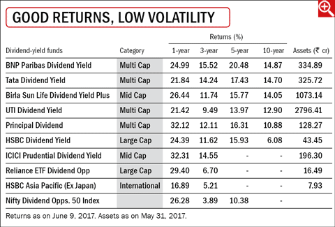 Diving into dividend-yield funds