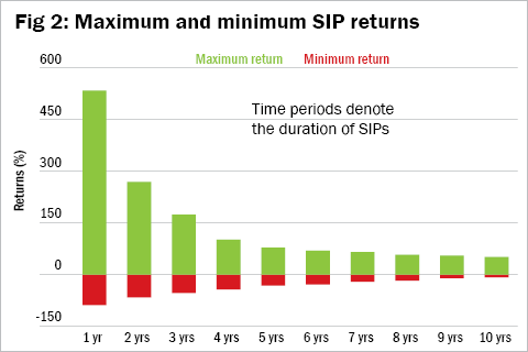 Loss-proofing your SIP