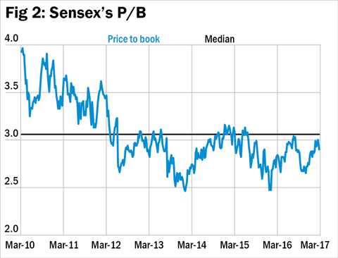 Two faces of the Sensex