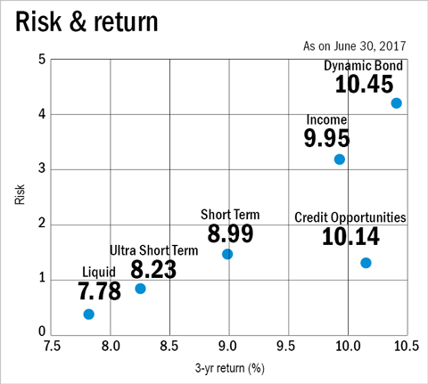 Short-term debt funds: All's not lost