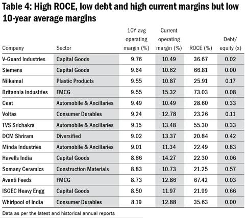 History of high margins