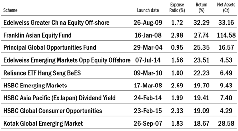 Are emerging market Asia funds making a comeback?