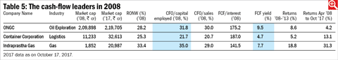 Cash flow leaders