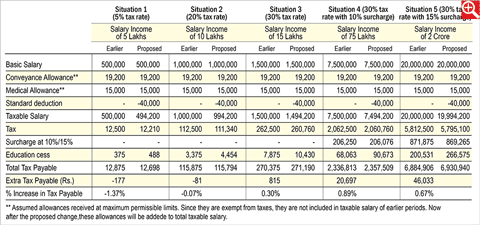 Cess hike at a glance
