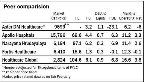 Aster DM Healthcare: Information Analysis