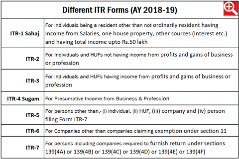 How to file your income tax return?