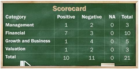 Indo Star Capital Finance: Information Analysis