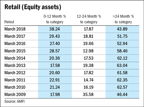 New retail equity assets at 10-year high