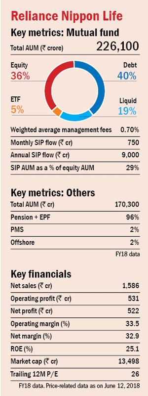 Asset Management Companies