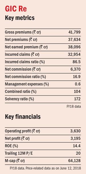 Assessing reinsurance companies