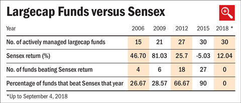 No actively managed large cap fund beats Sensex in 2018