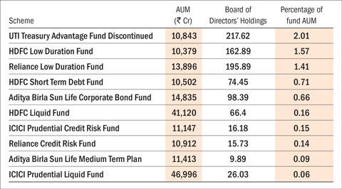 Skin in the game: Debt funds and hybrid funds