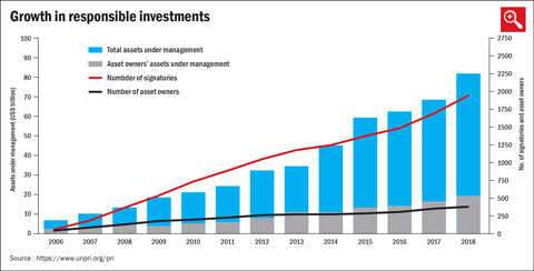 The rise of ESG investing