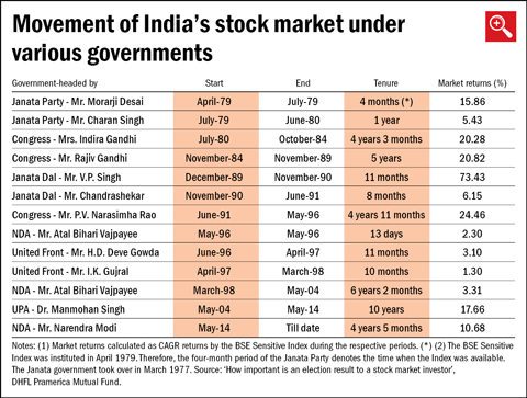 Do elections and politics affect stock market performance?
