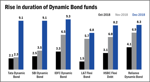 Bond fund managers gear up for benign interest rates