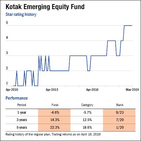 Turnaround funds