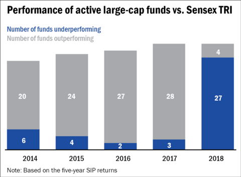 Large-cap funds are still in the game