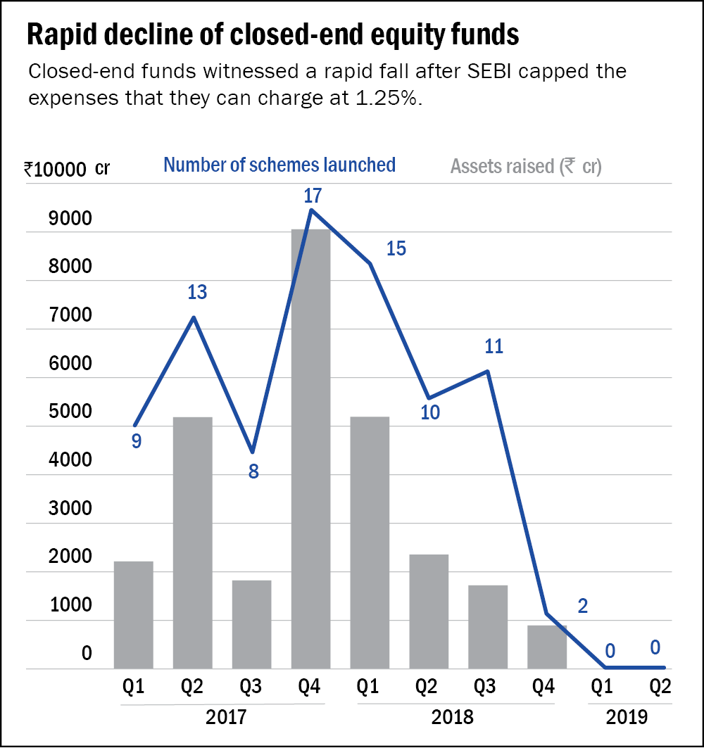 End of the road for closed-end equity funds