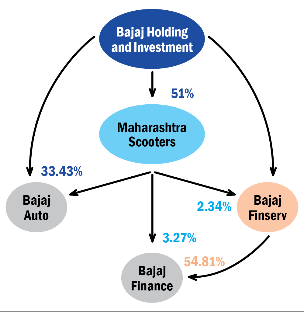 Stocks with growing promoters' stake