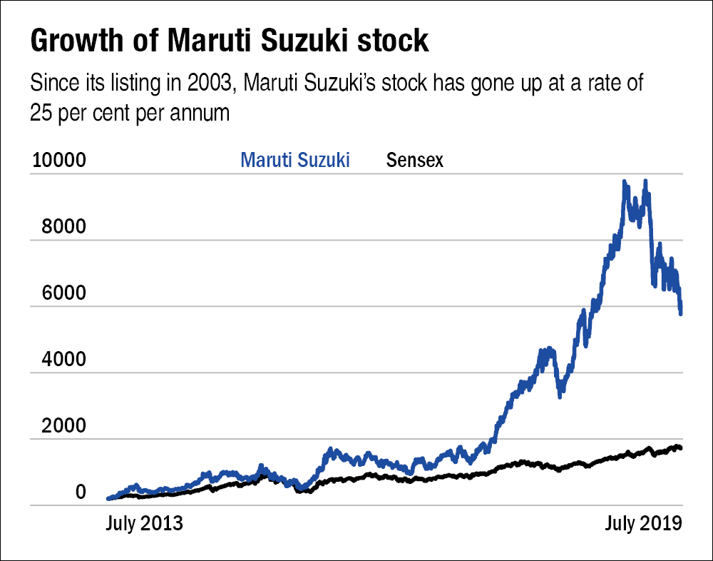 When not to sell a stock