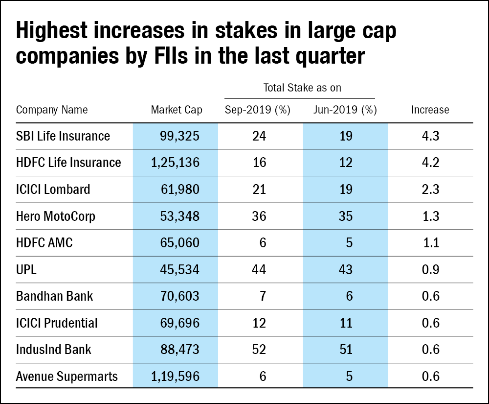 Three large-cap stocks that have caught the fancy of FIIs