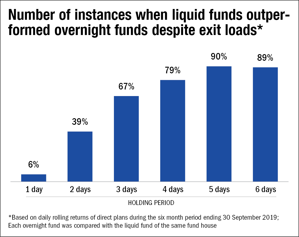 Impact of exit loads on liquid funds