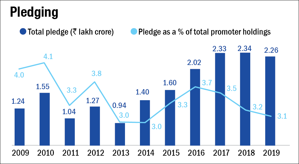 Changing dynamics in the world of promoter pledging