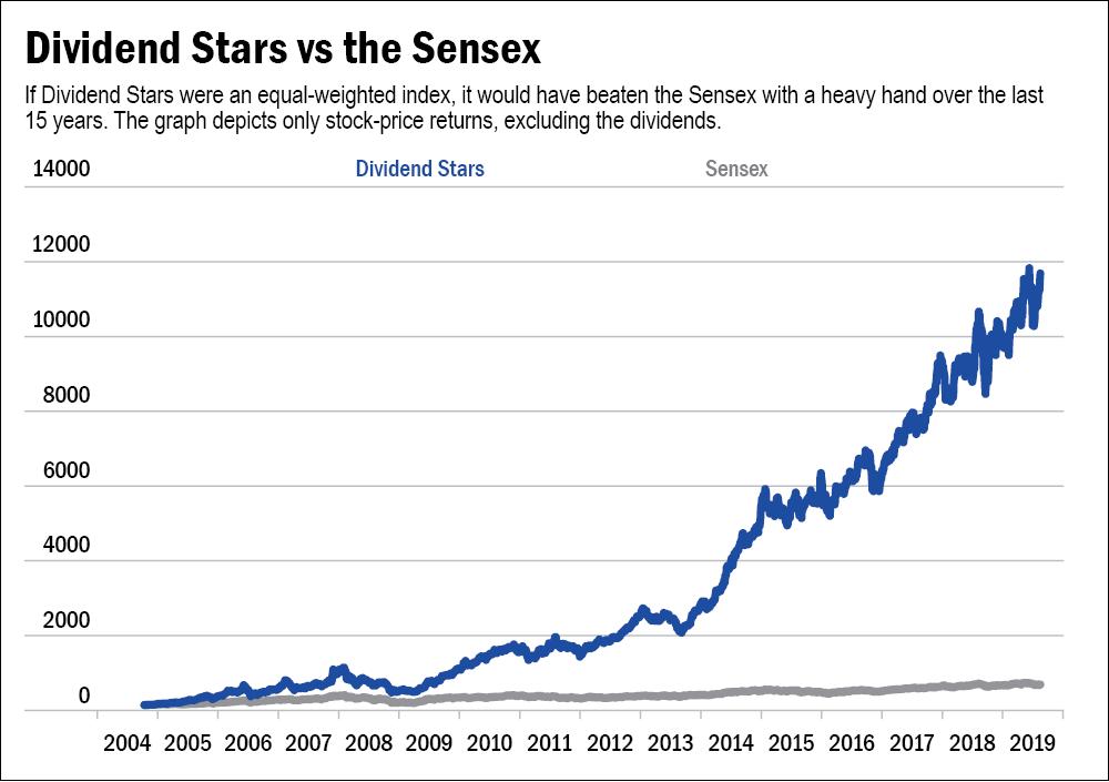 Dividend Stars