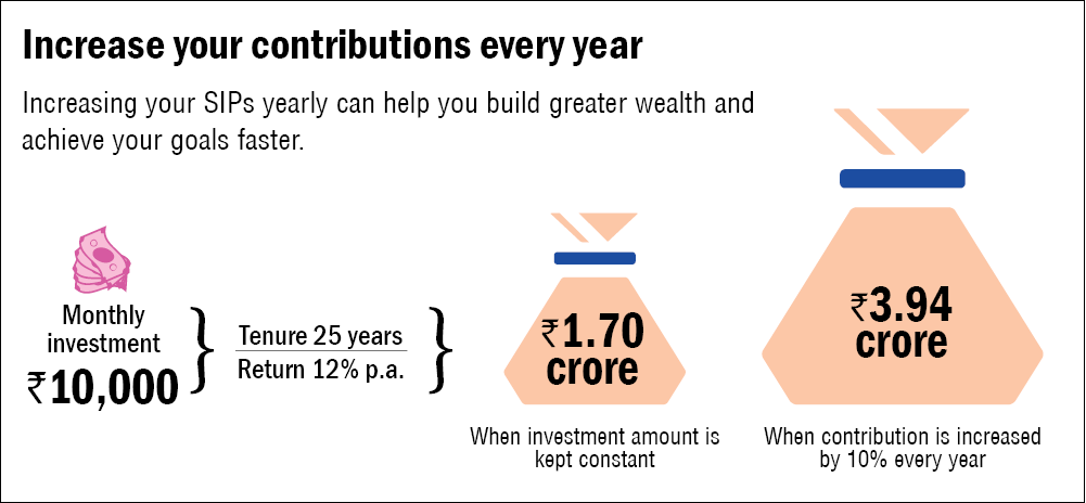 Evaluating the PPF for long-term wealth creation