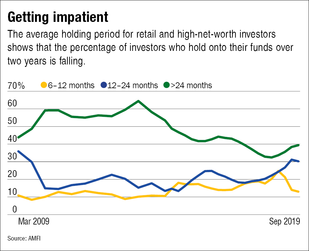 Why your returns are less than your fund's...and how to bridge the gap