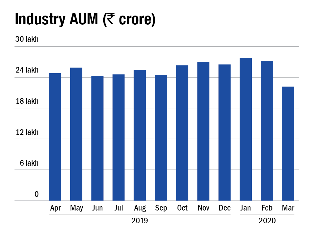 Mutual fund industry's AUM fall by 18 per cent