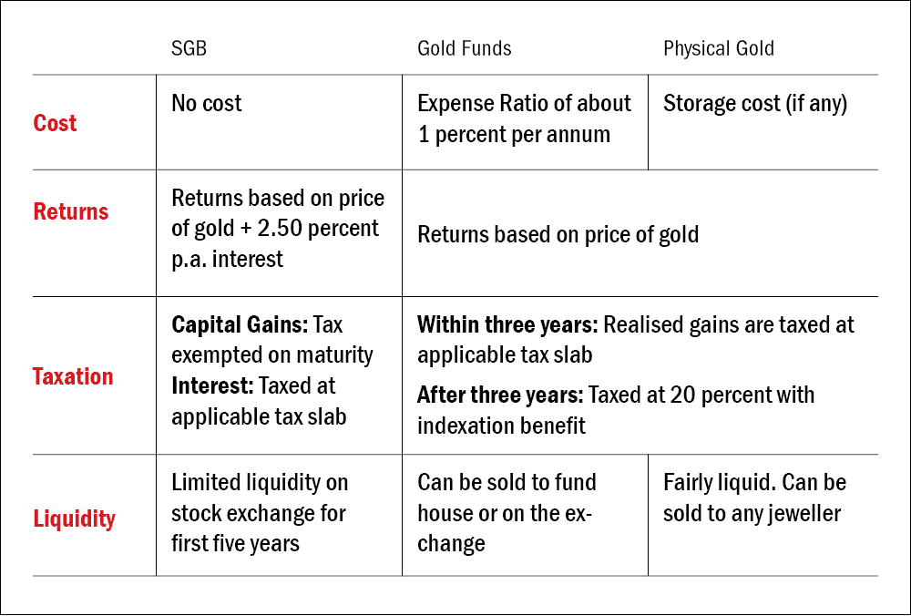 The government announces new tranches of Sovereign Gold Bonds