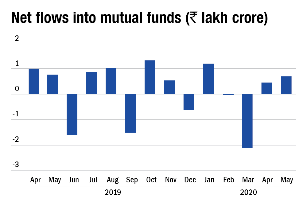 Some respite for fixed income funds