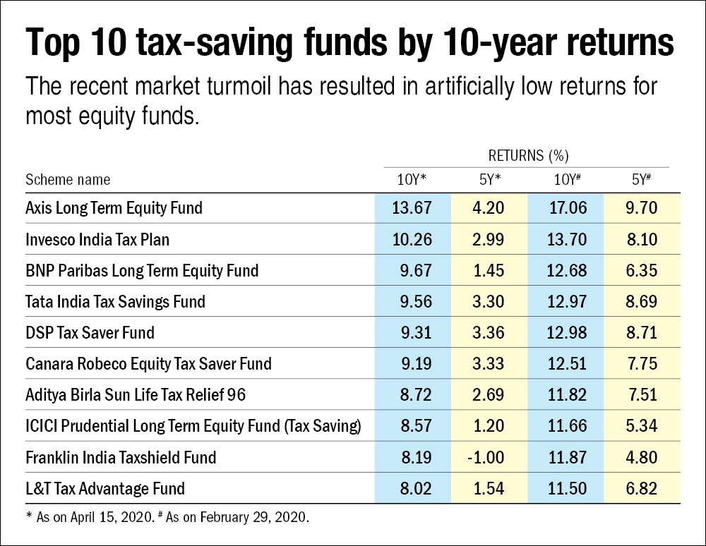 Saving money under the old tax structure