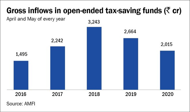 Deadline for tax-saving investments extended further