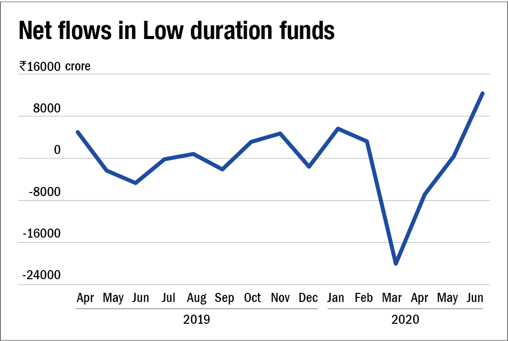 Mutual fund industry witnessed a massive drop in net inflows